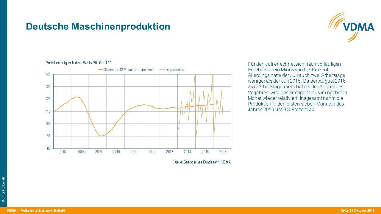 VDMA Deutsche Maschinenproduktion | Volkswirtschaft und Statistik Konjunkturbulletin Für den Juli errechnet sich nach vorläufigen Ergebnisse ein Minus von 9,3 Prozent.
