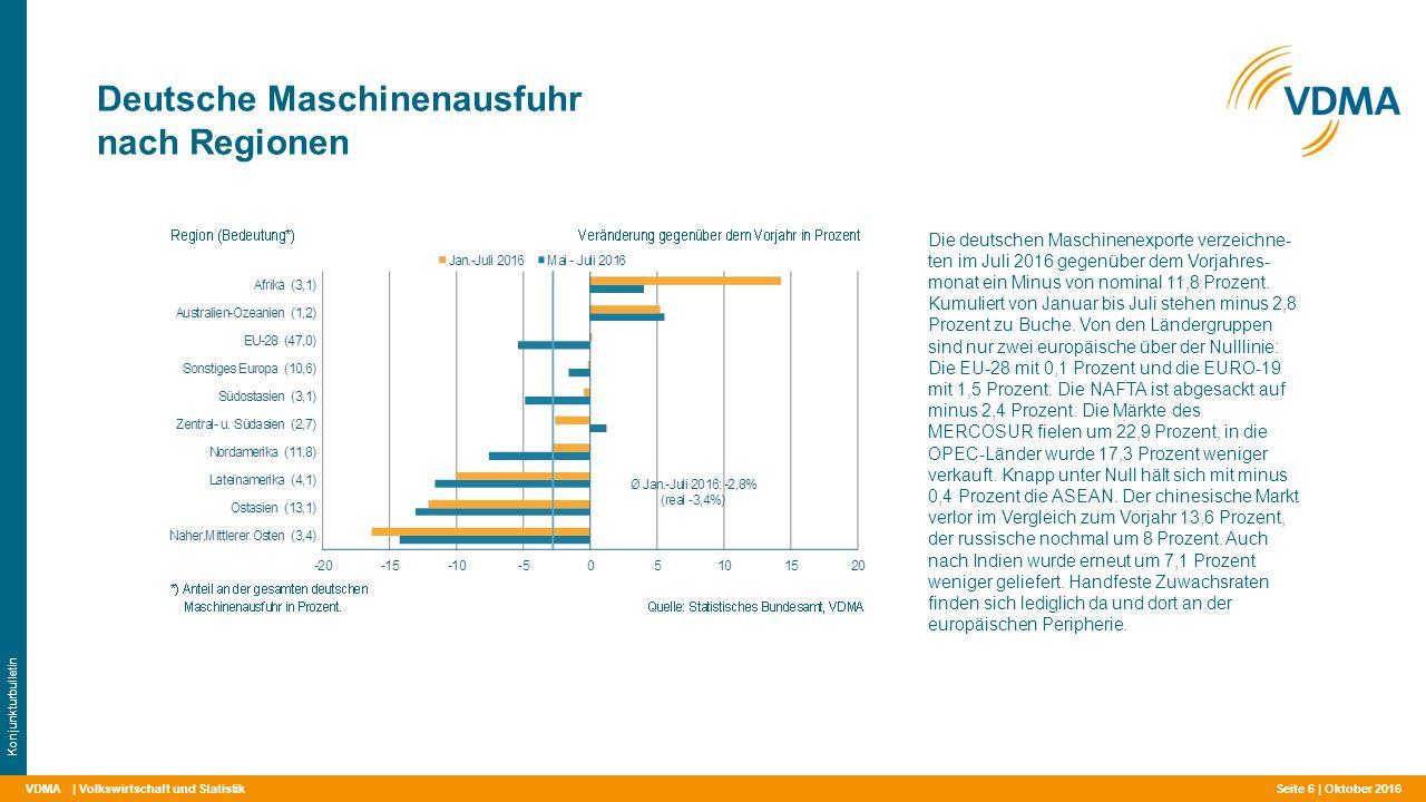 VDMA Deutsche Maschinenausfuhr nach Regionen | Volkswirtschaft und Statistik Konjunkturbulletin Die deutschen Maschinenexporte verzeichne- ten im Juli 2016 gegenüber dem Vorjahres- monat ein Minus von nominal 11,8 Prozent.