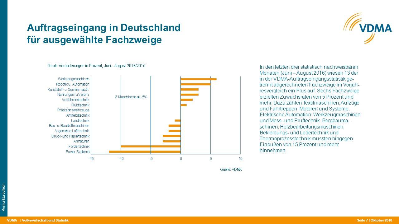VDMA Auftragseingang in Deutschland für ausgewählte Fachzweige | Volkswirtschaft und Statistik Konjunkturbulletin In den letzten drei statistisch nachweisbaren Monaten (Juni – August 2016) wiesen 13 der in der VDMA-Auftragseingangsstatistik ge- trennt abgerechneten Fachzweige im Vorjah- resvergleich ein Plus auf.