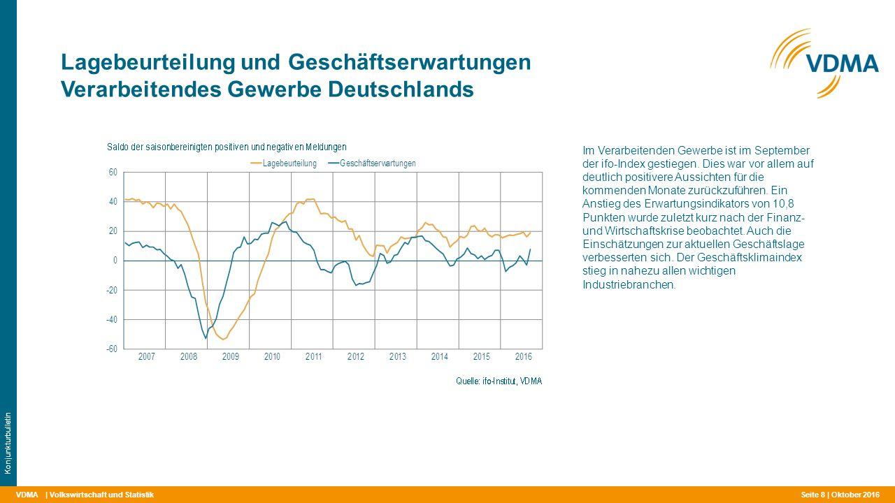 VDMA Lagebeurteilung und Geschäftserwartungen Verarbeitendes Gewerbe Deutschlands | Volkswirtschaft und Statistik Konjunkturbulletin Im Verarbeitenden Gewerbe ist im September der ifo-Index gestiegen.