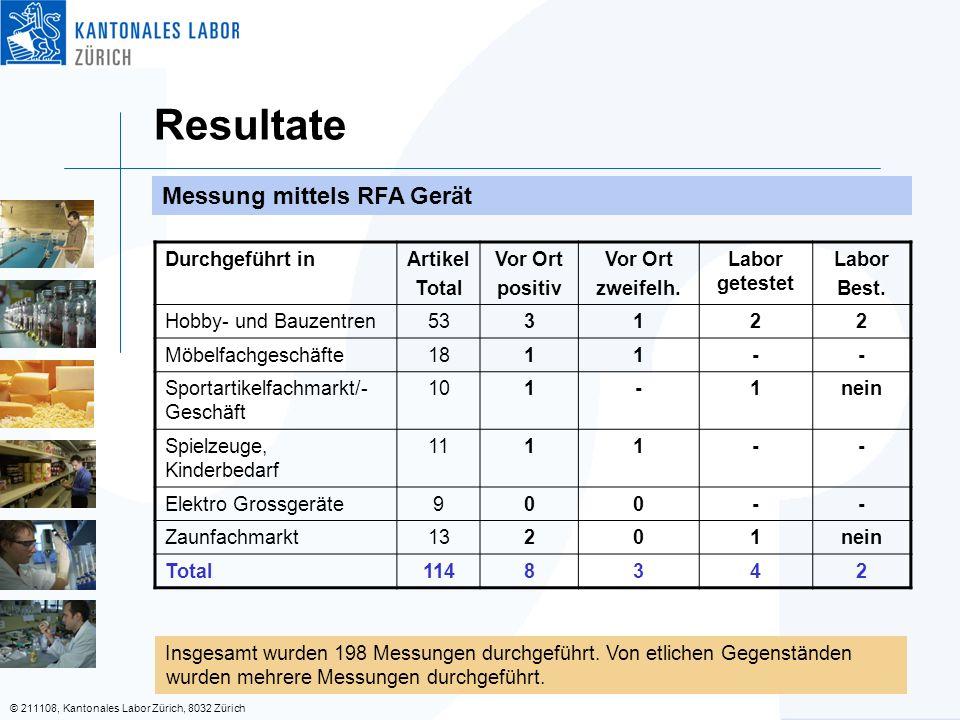 © 211108, Kantonales Labor Zürich, 8032 Zürich Resultate Messung mittels RFA Gerät Insgesamt wurden 198 Messungen durchgeführt.