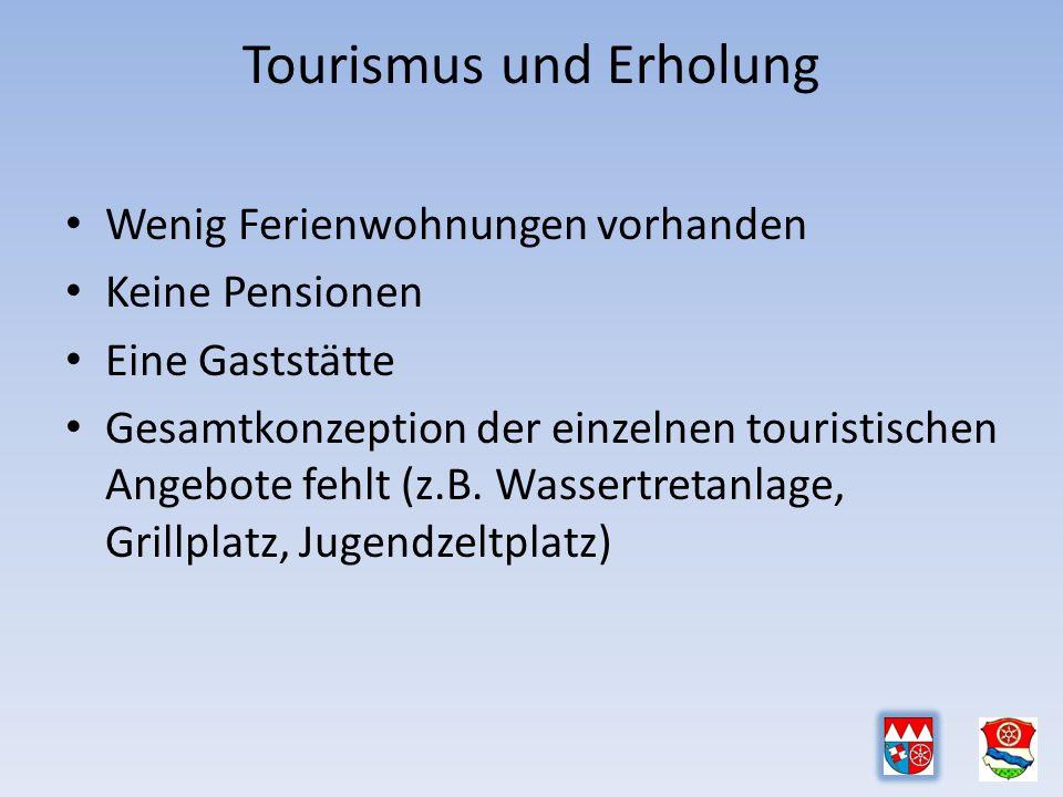 Tourismus und Erholung Wenig Ferienwohnungen vorhanden Keine Pensionen Eine Gaststätte Gesamtkonzeption der einzelnen touristischen Angebote fehlt (z.B.