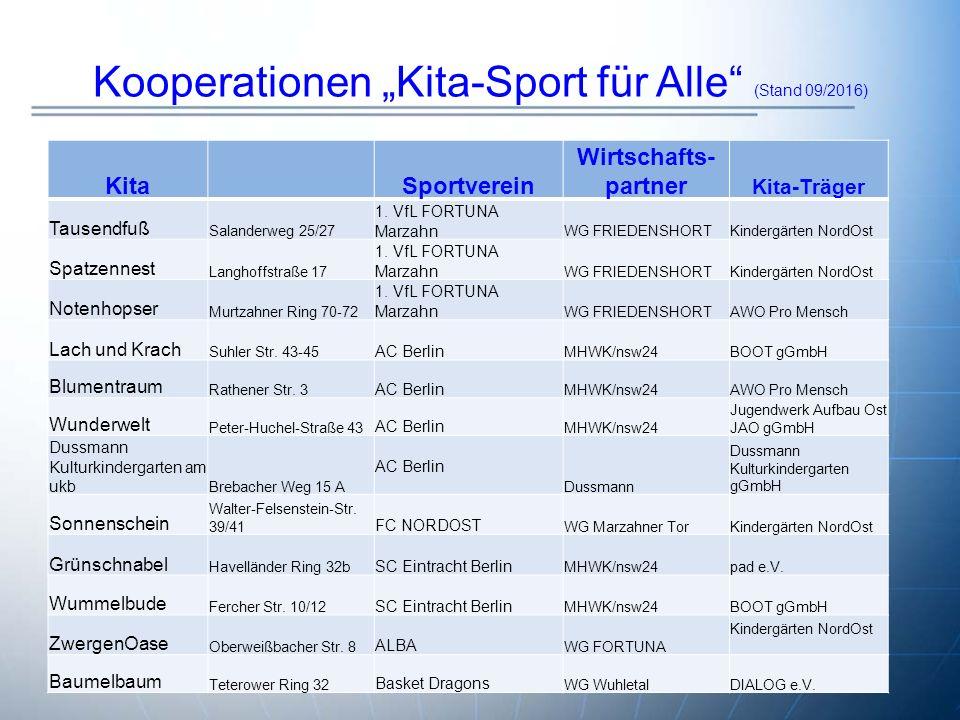 """Kooperationen """"Kita-Sport für Alle (Stand 09/2016) KitaSportverein Wirtschafts- partner Kita-Träger Tausendfuß Salanderweg 25/27 1."""