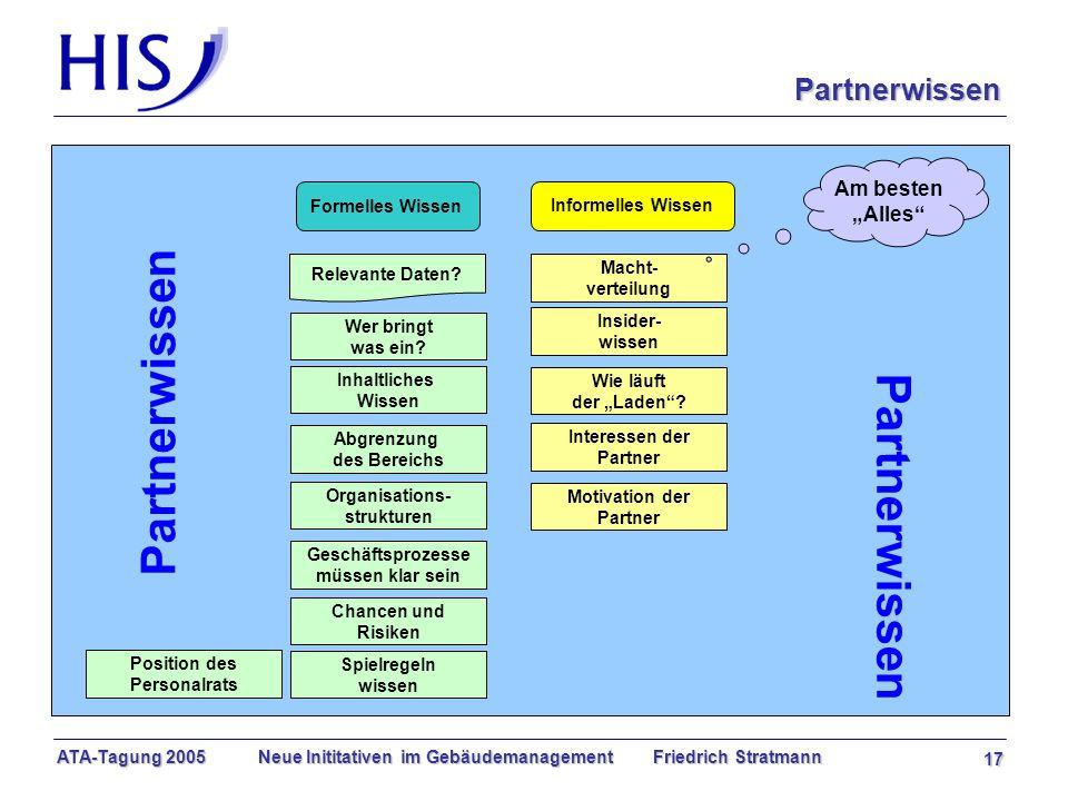 ATA-Tagung 2005 Neue Inititativen im Gebäudemanagement Friedrich Stratmann 17 Relevante Daten.