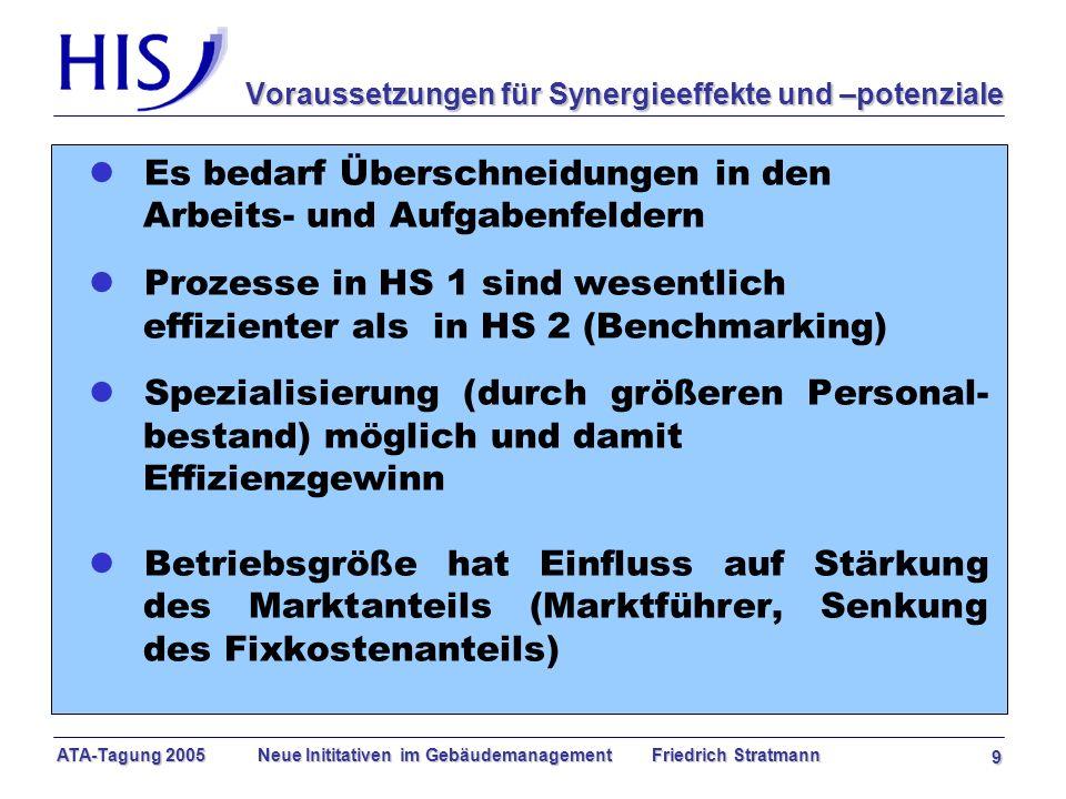 ATA-Tagung 2005 Neue Inititativen im Gebäudemanagement Friedrich Stratmann 9 Voraussetzungen für Synergieeffekte und –potenziale l Es bedarf Überschneidungen in den Arbeits- und Aufgabenfeldern lProzesse in HS 1 sind wesentlich effizienter als in HS 2 (Benchmarking) l Spezialisierung (durch größeren Personal- bestand) möglich und damit Effizienzgewinn l Betriebsgröße hat Einfluss auf Stärkung des Marktanteils (Marktführer, Senkung des Fixkostenanteils)