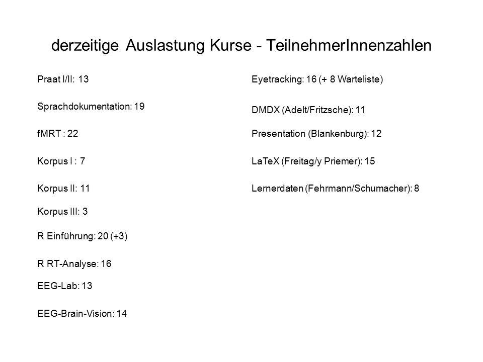 derzeitige Auslastung Kurse - TeilnehmerInnenzahlen Praat I/II: 13Eyetracking: 16 (+ 8 Warteliste) Sprachdokumentation: 19 DMDX (Adelt/Fritzsche): 11 fMRT : 22Presentation (Blankenburg): 12 Korpus I : 7LaTeX (Freitag/y Priemer): 15 Korpus II: 11Lernerdaten (Fehrmann/Schumacher): 8 Korpus III: 3 R Einführung: 20 (+3) R RT-Analyse: 16 EEG-Lab: 13 EEG-Brain-Vision: 14