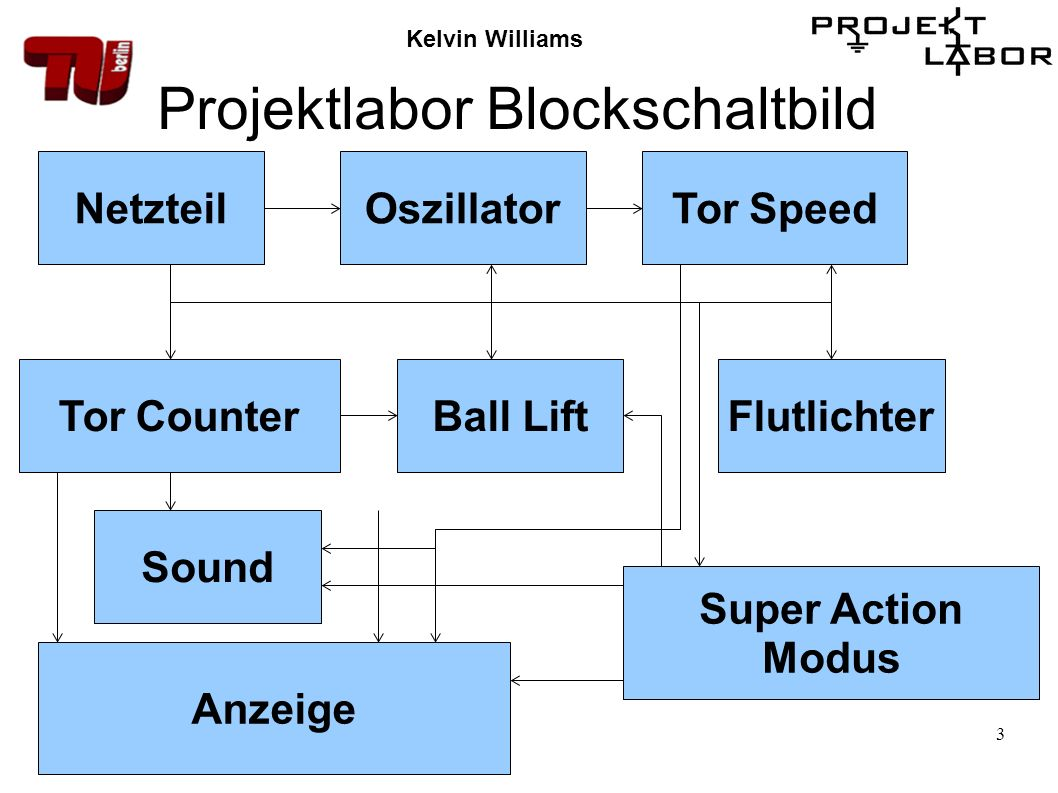 3 Projektlabor Blockschaltbild NetzteilOszillatorTor Speed Tor CounterFlutlichterBall Lift Super Action Modus Anzeige Sound Kelvin Williams
