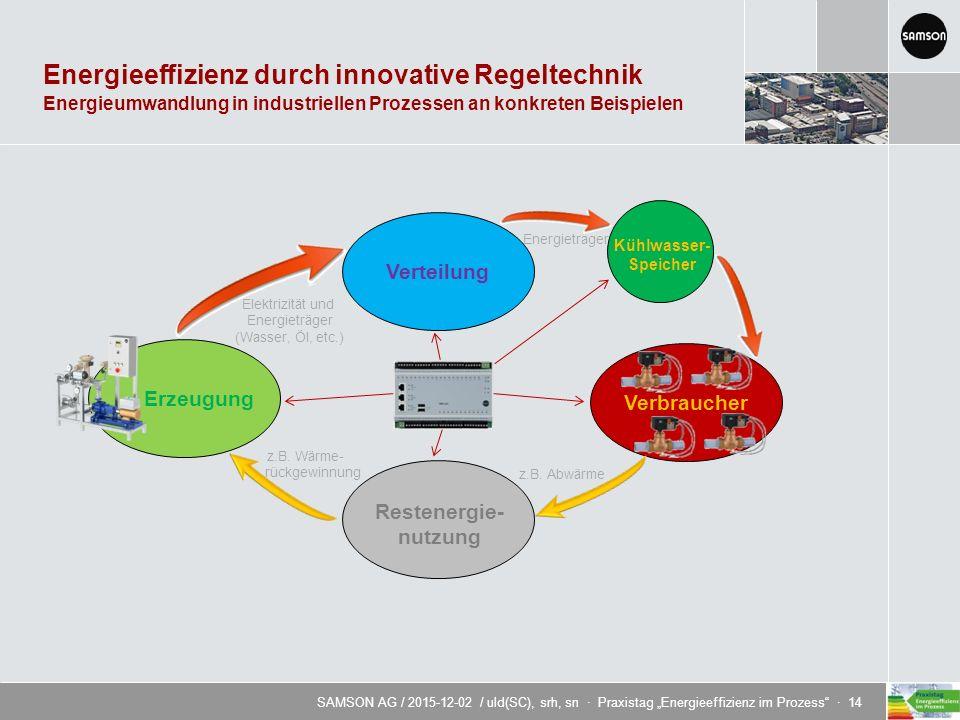 """SAMSON AG / 2015-12-02 / uld(SC), srh, sn · Praxistag """"Energieeffizienz im Prozess · 14 Energieeffizienz durch innovative Regeltechnik ErzeugungVerteilungVerbraucher z.B."""