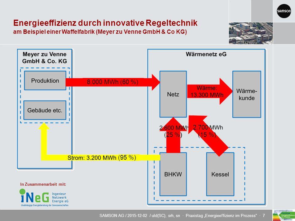 """SAMSON AG / 2015-12-02 / uld(SC), srh, sn · Praxistag """"Energieeffizienz im Prozess · 7 Energieeffizienz durch innovative Regeltechnik am Beispiel einer Waffelfabrik (Meyer zu Venne GmbH & Co KG) 8.000 MWh (60 %) 2.700 (15 %) (25 %) (95 %) In Zusammenarbeit mit:"""