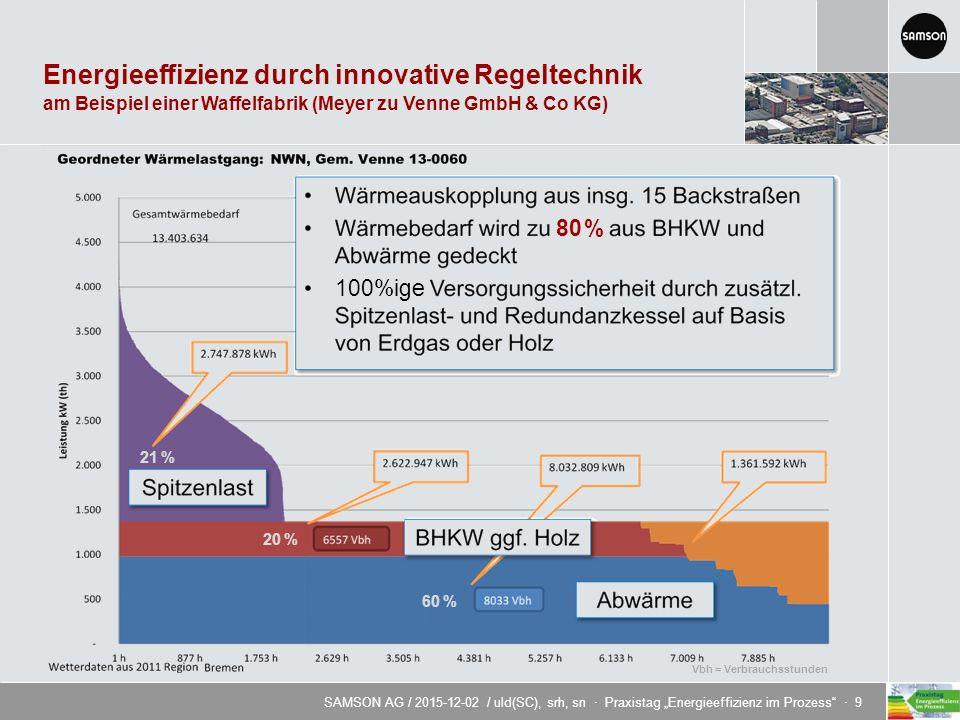 """SAMSON AG / 2015-12-02 / uld(SC), srh, sn · Praxistag """"Energieeffizienz im Prozess · 9 Energieeffizienz durch innovative Regeltechnik am Beispiel einer Waffelfabrik (Meyer zu Venne GmbH & Co KG) 80 % 100%ige Vbh = Verbrauchsstunden 21 % 20 % 60 %"""