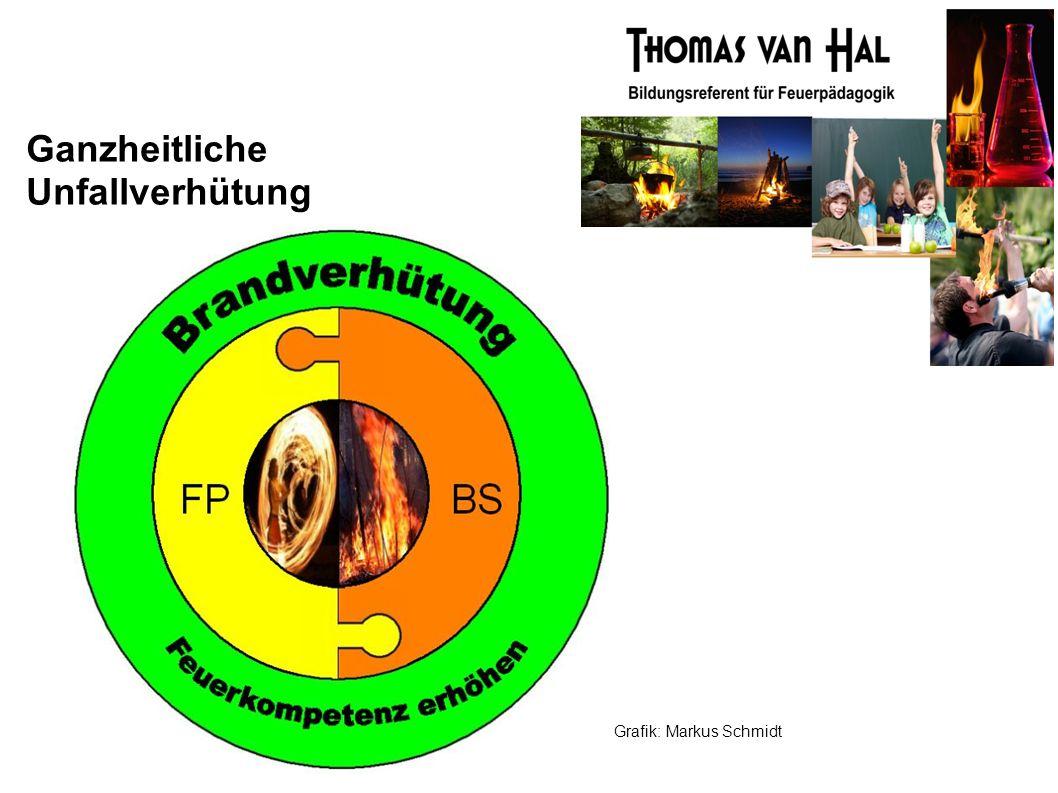 Ganzheitliche Unfallverhütung Grafik: Markus Schmidt