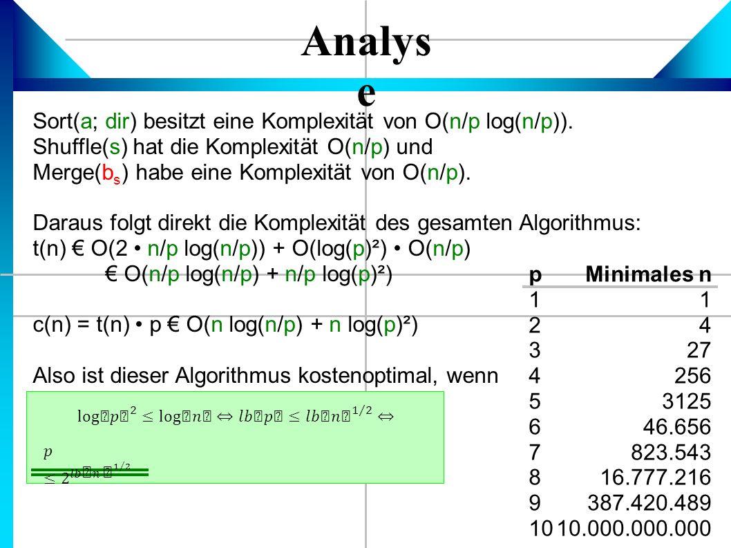 Analys e Sort(a; dir) besitzt eine Komplexität von O(n/p log(n/p)).