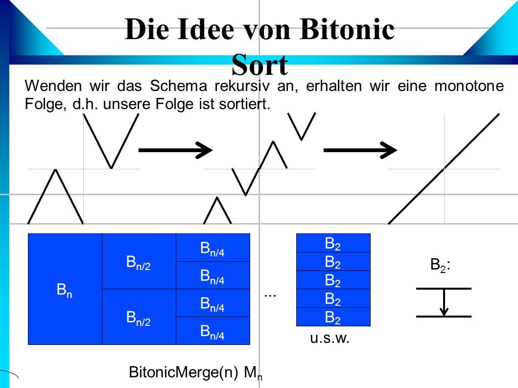 Die Idee von Bitonic Sort Wenden wir das Schema rekursiv an, erhalten wir eine monotone Folge, d.h.