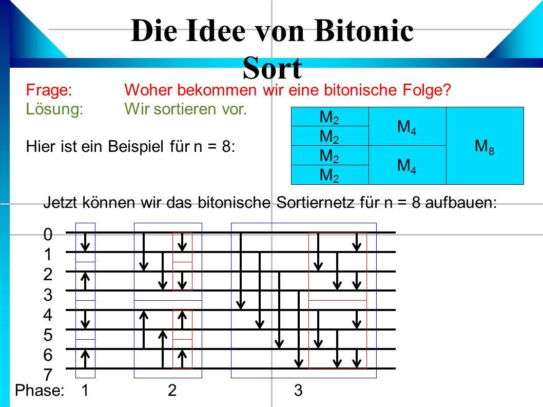 Die Idee von Bitonic Sort Frage:Woher bekommen wir eine bitonische Folge.