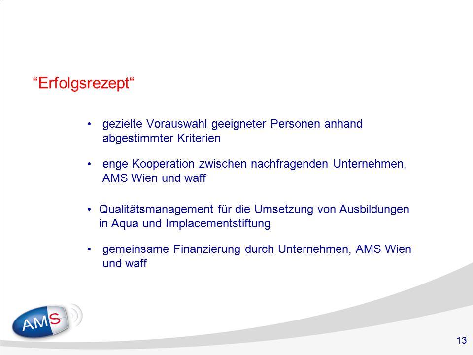 13 Erfolgsrezept gezielte Vorauswahl geeigneter Personen anhand abgestimmter Kriterien enge Kooperation zwischen nachfragenden Unternehmen, AMS Wien und waff Qualitätsmanagement für die Umsetzung von Ausbildungen in Aqua und Implacementstiftung gemeinsame Finanzierung durch Unternehmen, AMS Wien und waff