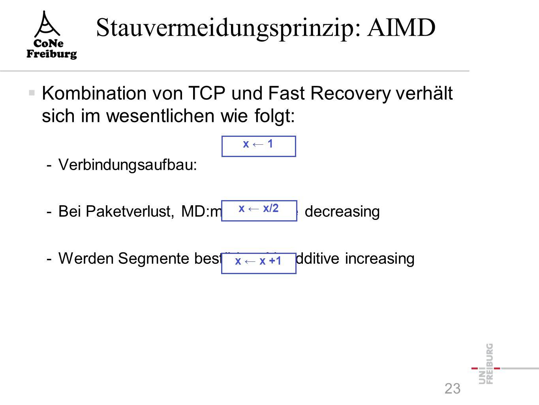  Kombination von TCP und Fast Recovery verhält sich im wesentlichen wie folgt: -Verbindungsaufbau: -Bei Paketverlust, MD:multiplicative decreasing -Werden Segmente bestätigt, AI: additive increasing x ← 1 x ← x +1 x ← x/2 Stauvermeidungsprinzip: AIMD 23