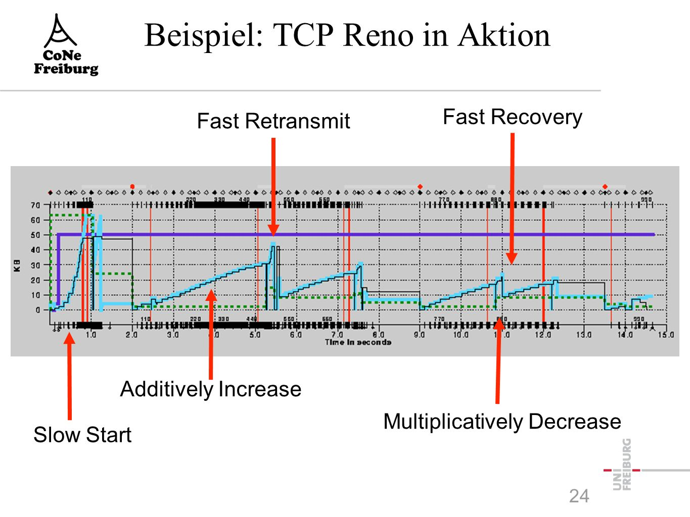 Beispiel: TCP Reno in Aktion Slow Start Additively Increase Fast Recovery Fast Retransmit Multiplicatively Decrease 24