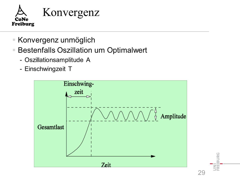 Konvergenz  Konvergenz unmöglich  Bestenfalls Oszillation um Optimalwert -Oszillationsamplitude A -Einschwingzeit T 29