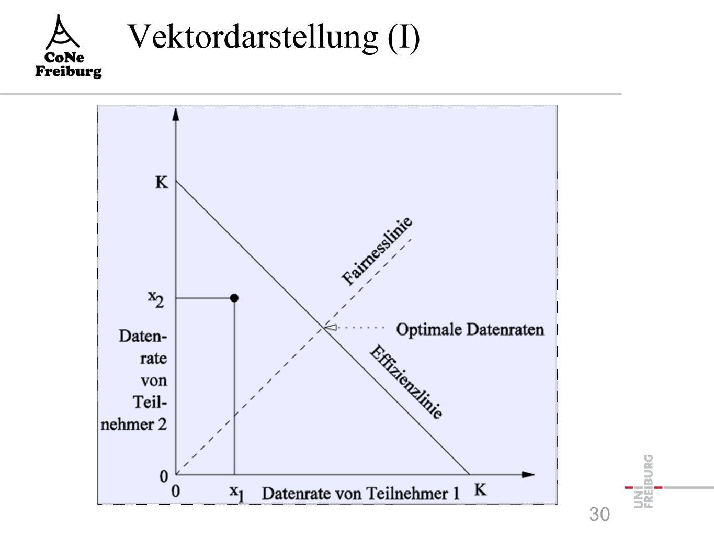 Vektordarstellung (I) 30