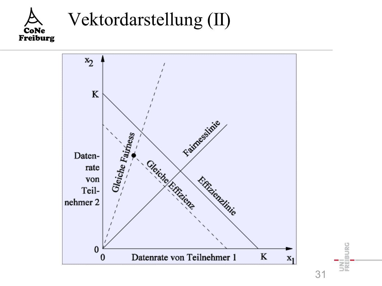 Vektordarstellung (II) 31