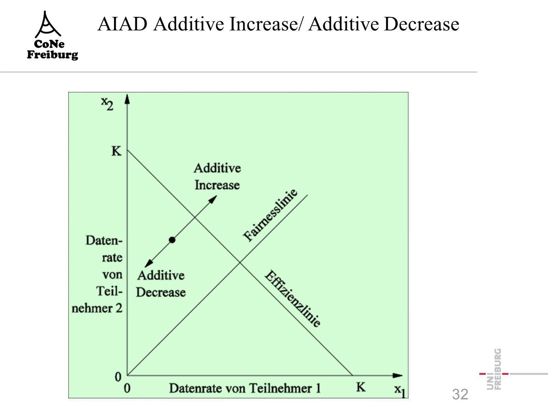 AIAD Additive Increase/ Additive Decrease 32