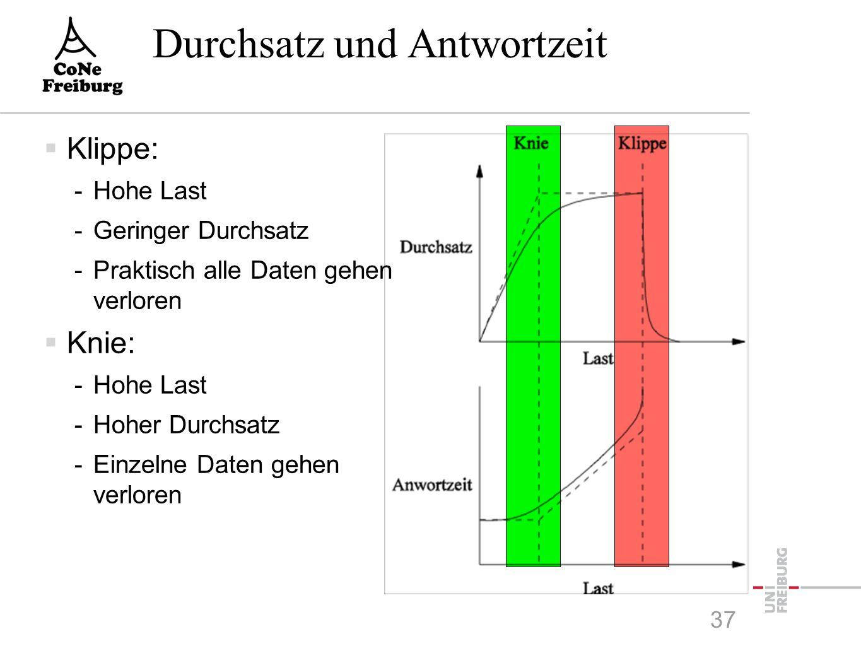 Durchsatz und Antwortzeit  Klippe: -Hohe Last -Geringer Durchsatz -Praktisch alle Daten gehen verloren  Knie: -Hohe Last -Hoher Durchsatz -Einzelne Daten gehen verloren 37