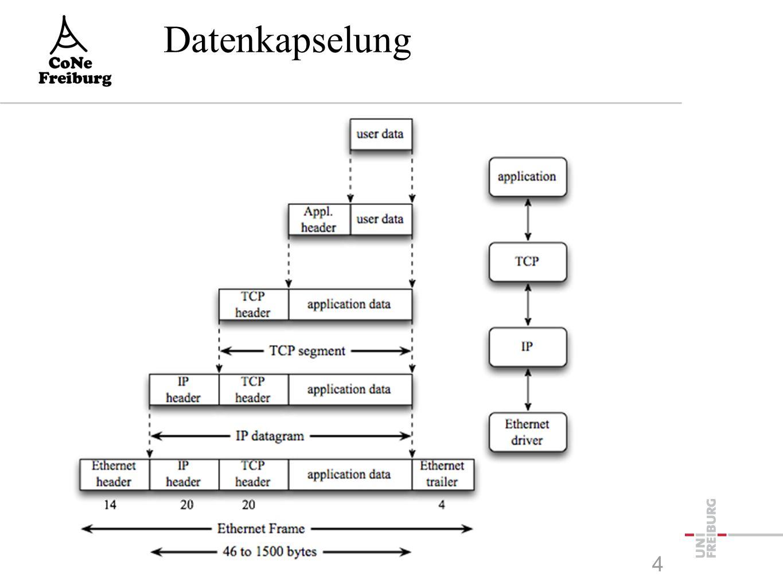 Datenkapselung 4