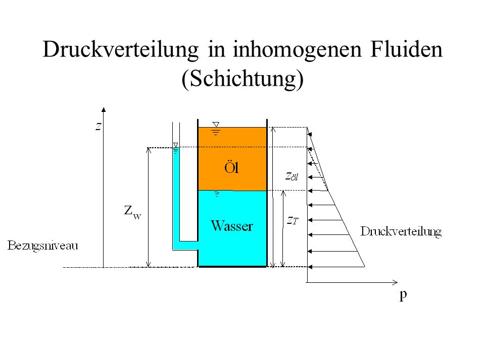 Druckverteilung in inhomogenen Fluiden (Schichtung)