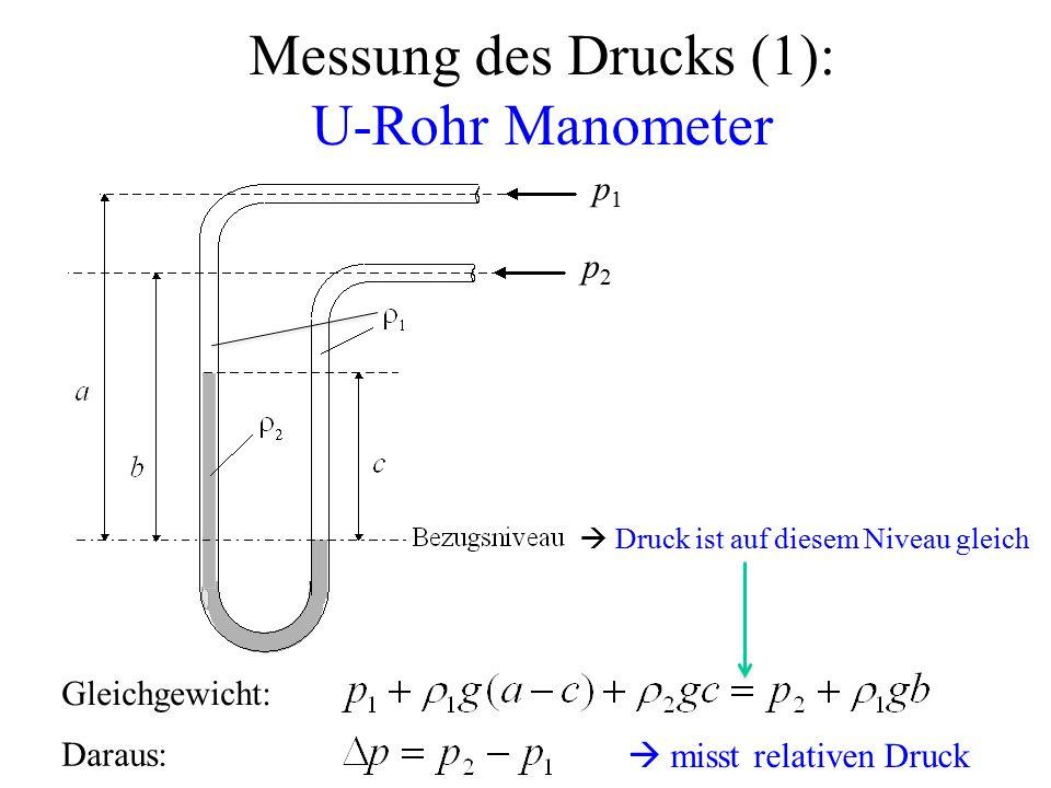 Messung des Drucks (1): U-Rohr Manometer  misst relativen Druck Gleichgewicht: p1p1 p2p2  Druck ist auf diesem Niveau gleich Daraus: