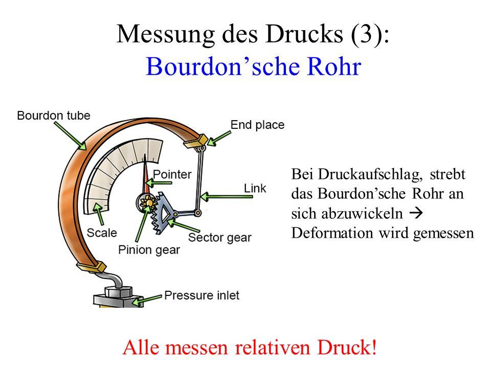 Messung des Drucks (3): Bourdon'sche Rohr Alle messen relativen Druck.
