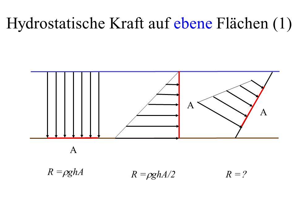 Hydrostatische Kraft auf ebene Flächen (1) R =  ghA A A A R =  ghA/2R = 