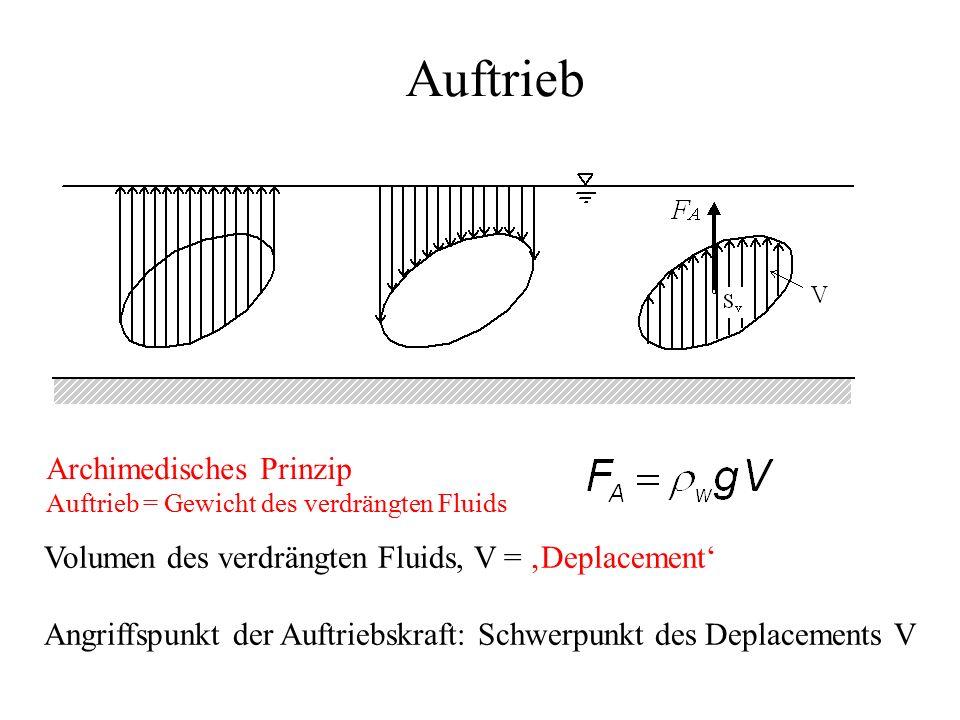 Auftrieb Volumen des verdrängten Fluids, V = 'Deplacement' Angriffspunkt der Auftriebskraft: Schwerpunkt des Deplacements V Archimedisches Prinzip Auftrieb = Gewicht des verdrängten Fluids
