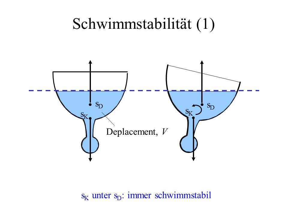 Schwimmstabilität (1) Deplacement, V sDsD sDsD sKsK sKsK s K unter s D : immer schwimmstabil