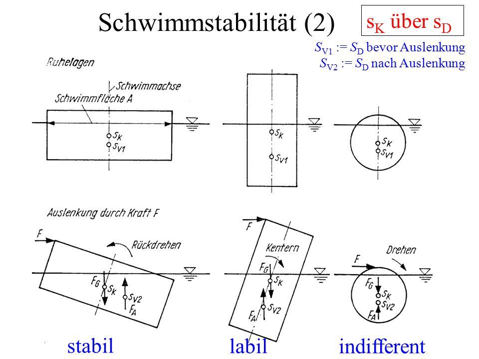 Schwimmstabilität (2) s K über s D labil stabil indifferent S V1 := S D bevor Auslenkung S V2 := S D nach Auslenkung
