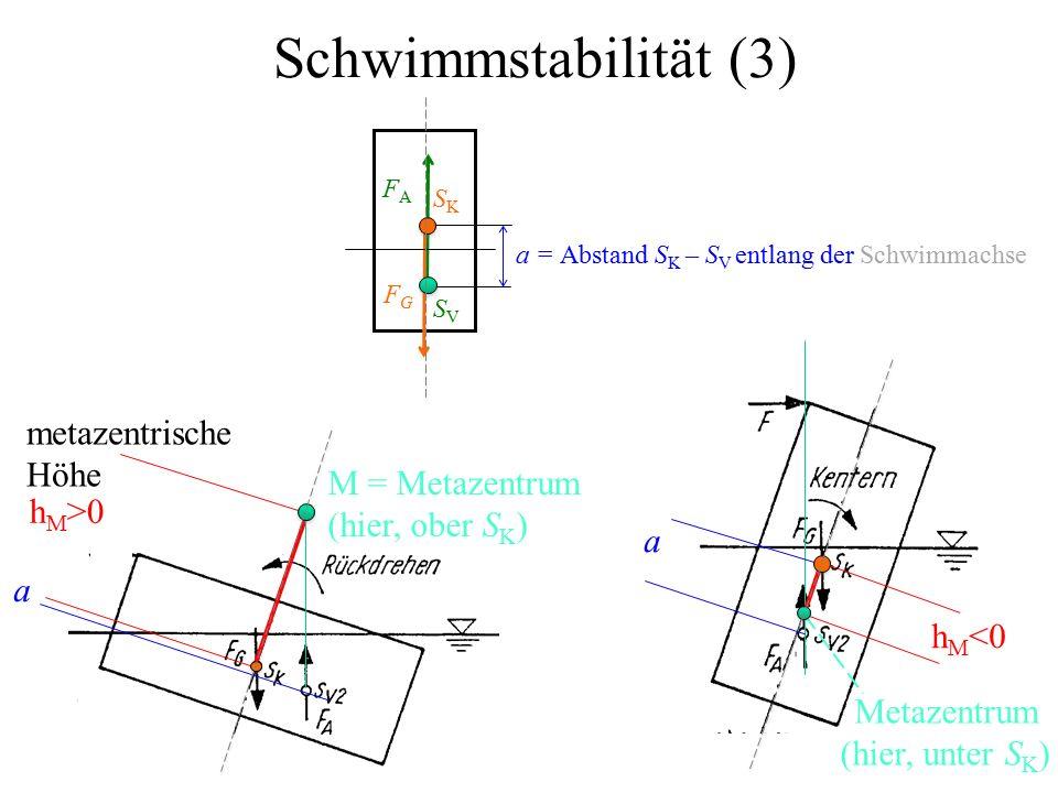 a h M <0 a h M >0 Schwimmstabilität (3) a = Abstand S K – S V entlang der Schwimmachse FAFA SKSK SVSV FGFG metazentrische Höhe M = Metazentrum (hier, ober S K ) Metazentrum (hier, unter S K )
