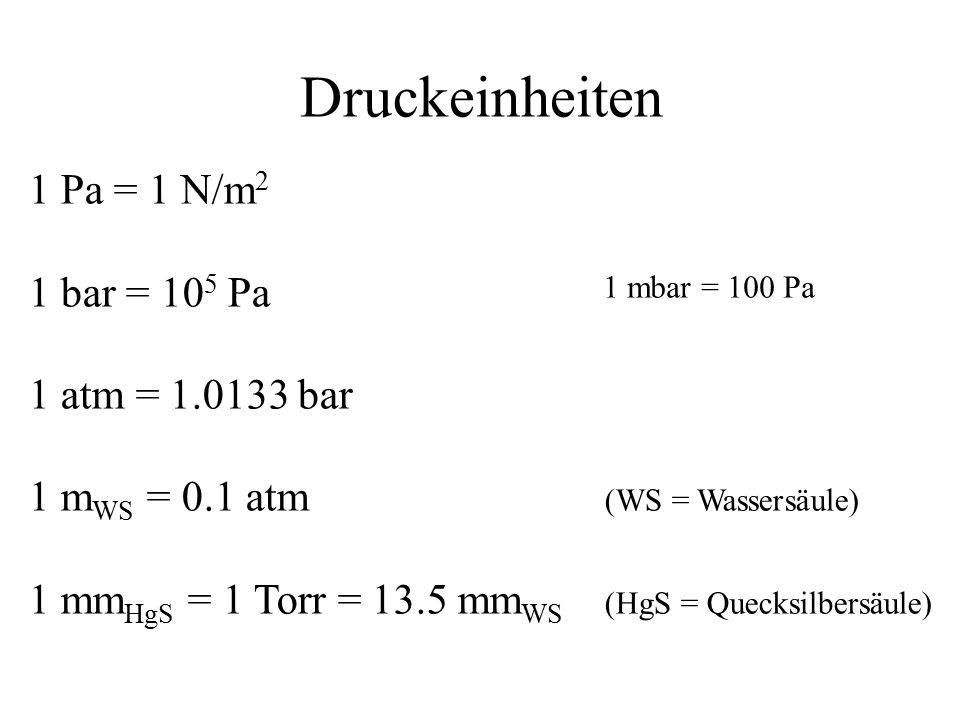 Druckeinheiten 1 Pa = 1 N/m 2 1 bar = 10 5 Pa 1 atm = 1.0133 bar 1 m WS = 0.1 atm (WS = Wassersäule) 1 mm HgS = 1 Torr = 13.5 mm WS (HgS = Quecksilbersäule) 1 mbar = 100 Pa