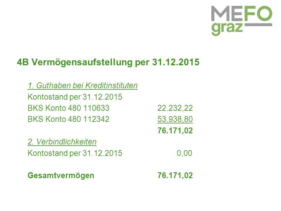 4B Vermögensaufstellung per 31.12.2015 1.