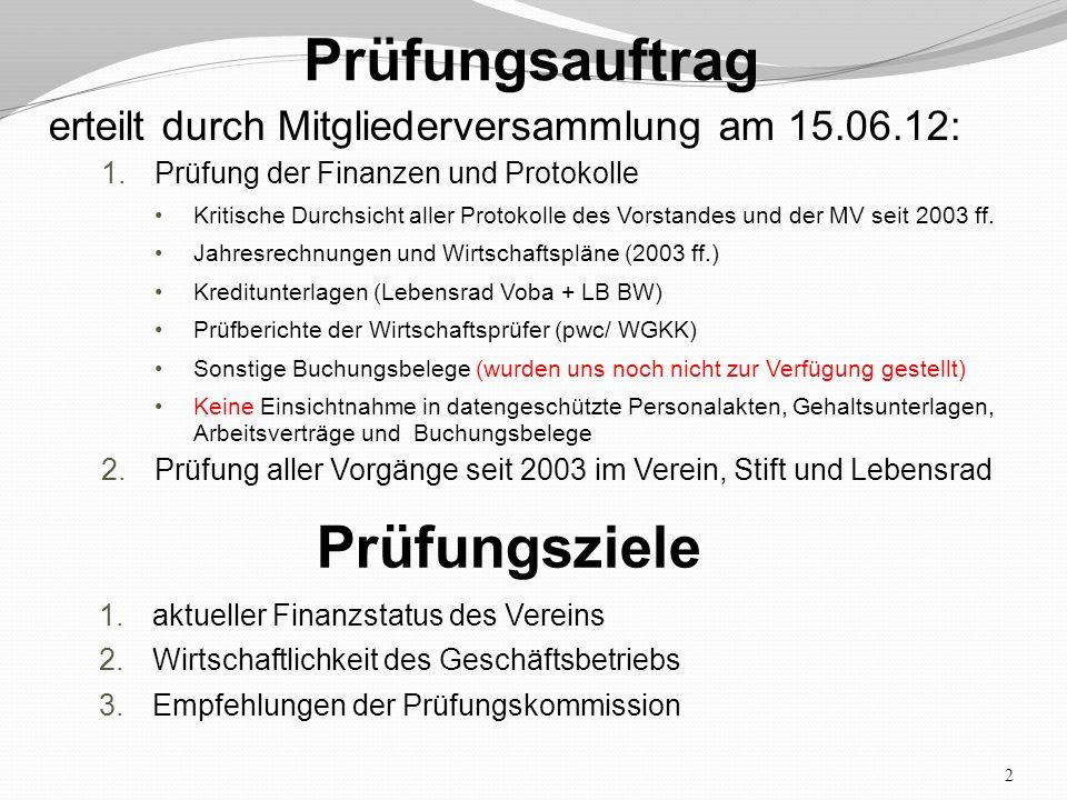 2 Prüfungsauftrag erteilt durch Mitgliederversammlung am 15.06.12: 1.Prüfung der Finanzen und Protokolle Kritische Durchsicht aller Protokolle des Vorstandes und der MV seit 2003 ff.