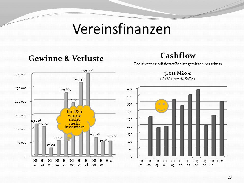 Vereinsfinanzen Gewinne & Verluste Cashflow Positiver periodisierter Zahlungsmittelüberschuss 23 Im DSS wurde nicht mehr investiert