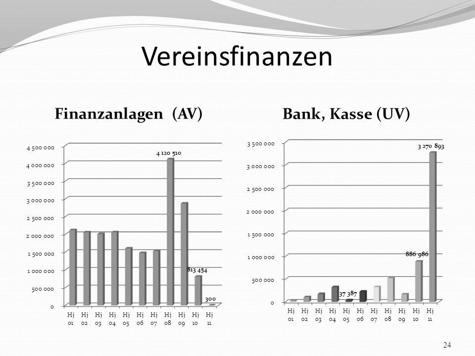 Vereinsfinanzen Finanzanlagen (AV) Bank, Kasse (UV) 24