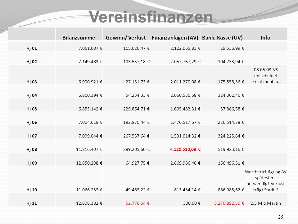 26 Vereinsfinanzen BilanzsummeGewinn/ VerlustFinanzanlagen (AV)Bank, Kasse (UV)Info Hj 017.061.007 €115.026,47 €2.122.065,83 €19.536,99 € Hj 027.149.483 €105.557,18 €2.057.767,29 €104.733,94 € Hj 036.990.921 €27.151,73 €2.011.270,08 €175.558,36 € 08.05.03 VS entscheidet Ersatzneubau Hj 046.810.394 €54.234,33 €2.060.531,68 €324.062,46 € Hj 056.853.142 €229.864,71 €1.605.483,31 €37.386,58 € Hj 067.004.619 €192.970,44 €1.476.517,67 €226.514,78 € Hj 077.099.044 €267.537,64 €1.531.014,32 €324.225,84 € Hj 0811.816.407 €299.205,60 €4.120.510,08 €519.923,16 € Hj 0912.850.208 €64.927,75 €2.869.986,46 €166.496,51 € Hj 1011.066.253 €49.483,22 €813.454,14 €886.985,62 € Wertberichtigung AV spätestens notwendig.