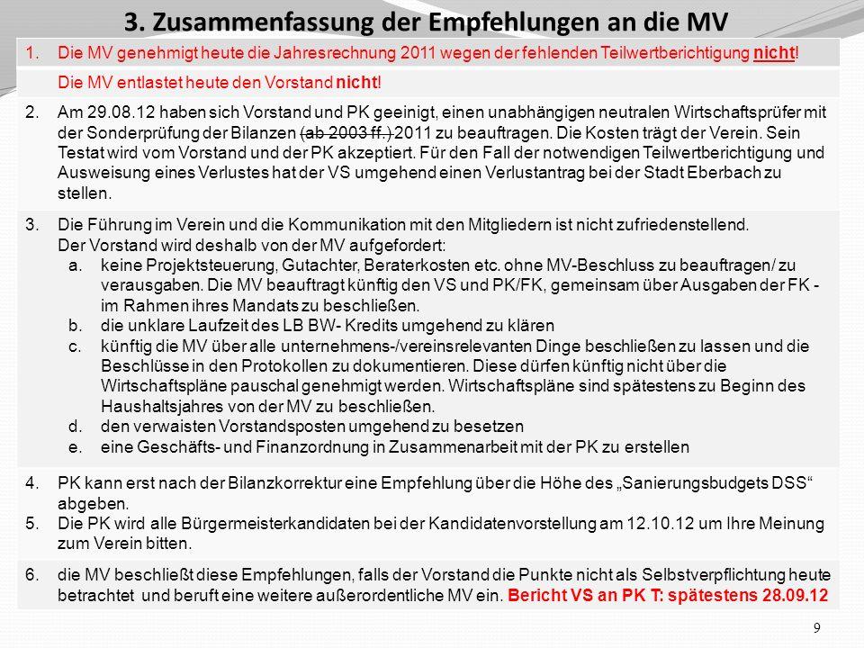 1. Die MV genehmigt heute die Jahresrechnung 2011 wegen der fehlenden Teilwertberichtigung nicht.