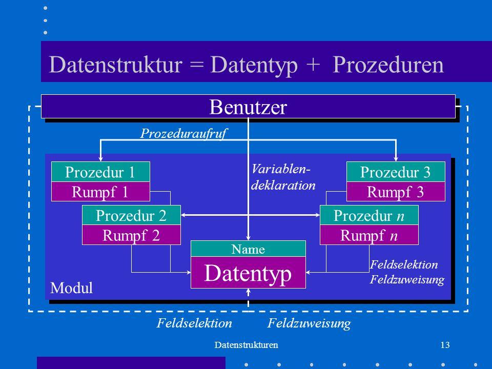 Datenstrukturen13 Prozedur 1 Rumpf 1 Prozedur 2 Rumpf 2 Prozedur 3 Rumpf 3 Prozedur n Rumpf n Datentyp Name Modul Datenstruktur = Datentyp + Prozeduren Benutzer Variablen- deklaration Prozeduraufruf FeldselektionFeldzuweisung Feldselektion Feldzuweisung