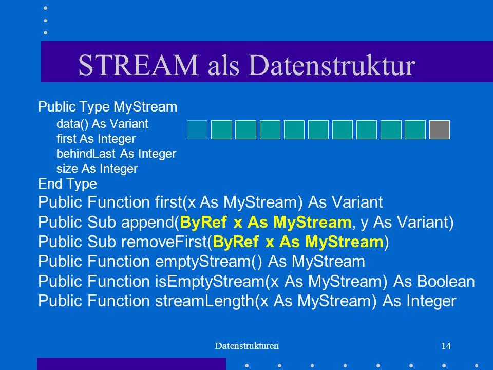 Datenstrukturen14 STREAM als Datenstruktur Public Type MyStream data() As Variant first As Integer behindLast As Integer size As Integer End Type Public Function first(x As MyStream) As Variant Public Sub append(ByRef x As MyStream, y As Variant) Public Sub removeFirst(ByRef x As MyStream) Public Function emptyStream() As MyStream Public Function isEmptyStream(x As MyStream) As Boolean Public Function streamLength(x As MyStream) As Integer