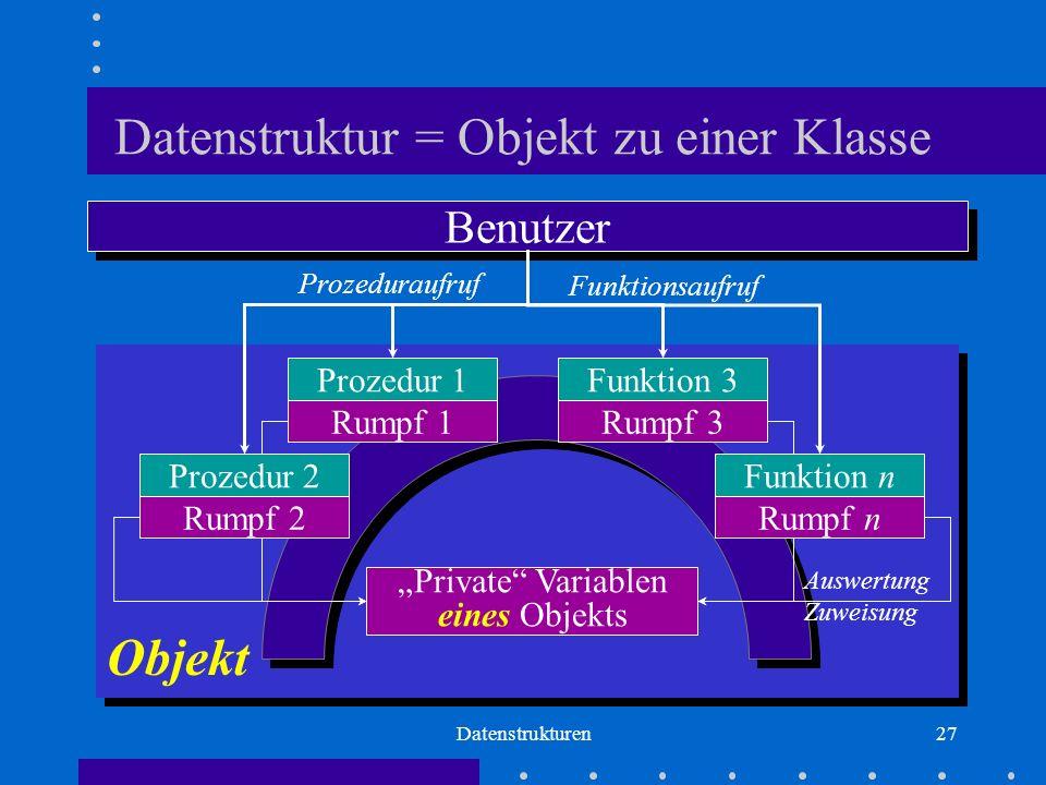"""Datenstrukturen27 Datenstruktur = Objekt zu einer Klasse Benutzer Prozedur 1 Rumpf 1 Prozedur 2 Rumpf 2 Funktion 3 Rumpf 3 Funktion n Rumpf n """"Private Variablen eines Objekts Auswertung Zuweisung Objekt Prozeduraufruf Funktionsaufruf"""