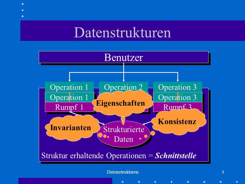 Datenstrukturen3 Struktur erhaltende Operationen = Schnittstelle Datenstrukturen Strukturierte Daten Strukturierte Daten Operation 1 Rumpf 1 Operation 2 Rumpf 2 Operation 3 Rumpf 3 Benutzer Operation 1Operation 2Operation 3 Konsistenz Invarianten Eigenschaften
