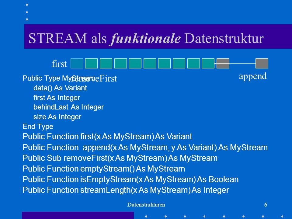Datenstrukturen6 STREAM als funktionale Datenstruktur Public Type MyStream data() As Variant first As Integer behindLast As Integer size As Integer End Type Public Function first(x As MyStream) As Variant Public Function append(x As MyStream, y As Variant) As MyStream Public Sub removeFirst(x As MyStream) As MyStream Public Function emptyStream() As MyStream Public Function isEmptyStream(x As MyStream) As Boolean Public Function streamLength(x As MyStream) As Integer first append removeFirst