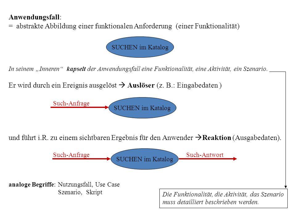 """Anwendungsfall: = abstrakte Abbildung einer funktionalen Anforderung (einer Funktionalität) In seinem """"Inneren kapselt der Anwendungsfall eine Funktionalität, eine Aktivität, ein Szenario."""