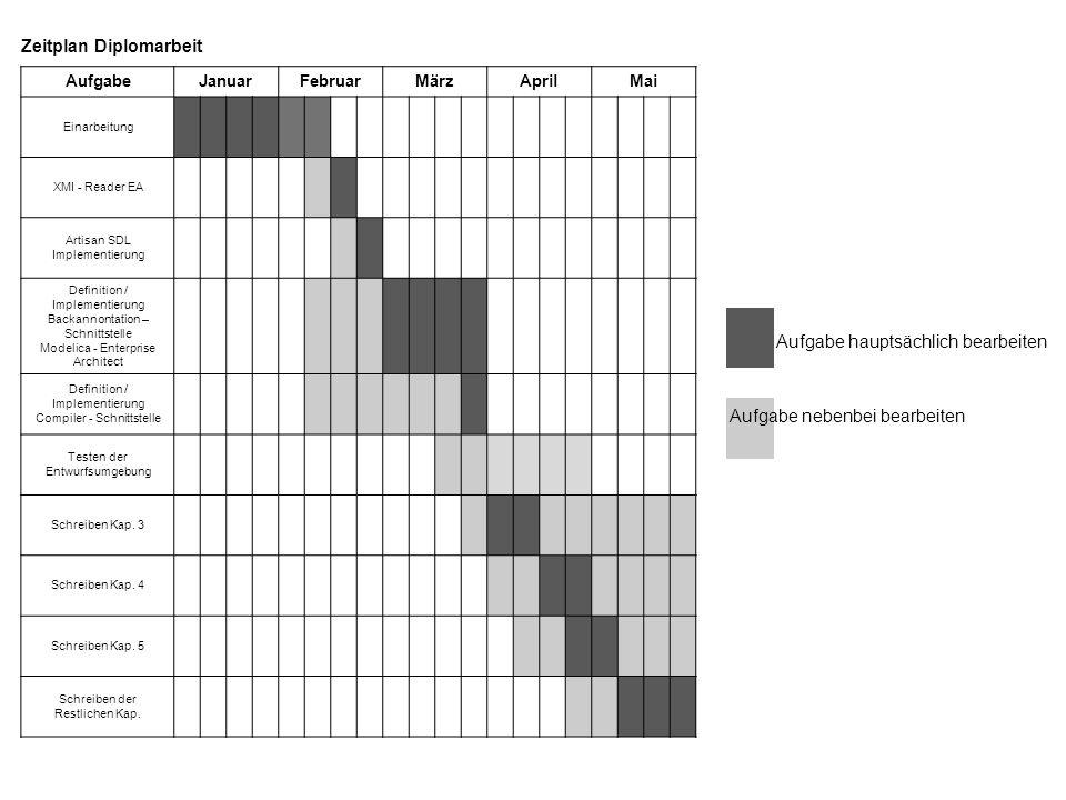 Zeitplan Diplomarbeit AufgabeJanuarFebruarMärzAprilMai Einarbeitung XMI - Reader EA Artisan SDL Implementierung Definition / Implementierung Backannontation – Schnittstelle Modelica - Enterprise Architect Definition / Implementierung Compiler - Schnittstelle Testen der Entwurfsumgebung Schreiben Kap.
