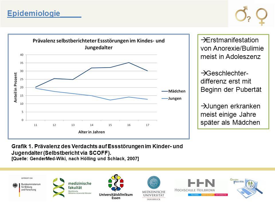 Epidemiologie_____ Grafik 1.